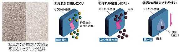 塗膜表面の比較
